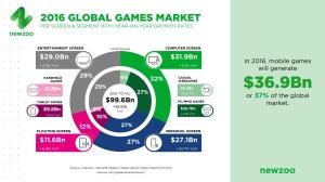 newzoo-games-market-segments