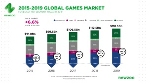 q2_2016_newzoo_global_games_market_revenue_growth_2015-2019